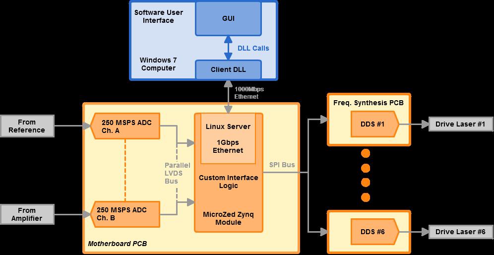 http://ohm.bu.edu/~cwoodall/roblyer/dDOSI/undersampling/assets/img/dsau_reva_block_diagram.png